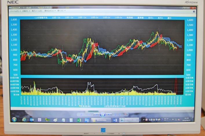 もっと社会のことを知ろう!株価予測が高いレベルでできるようになるアシスタント業務。