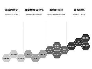 KUROKOの事業俯瞰図です